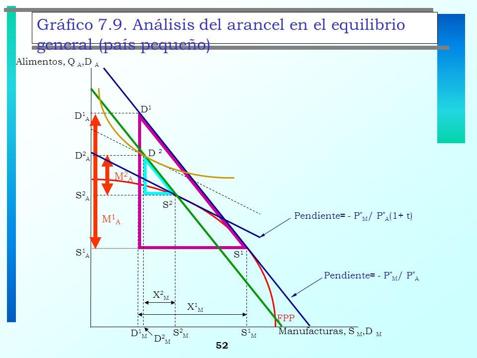 52 Gráfico 7.9. Análisis del arancel en el equilibrio general (país pequeño) S1S1 S2S2 Alimentos, Q A,D A D1D1 FPP S1MS1M D1MD1M X1MX1M S2MS2M S1AS1A
