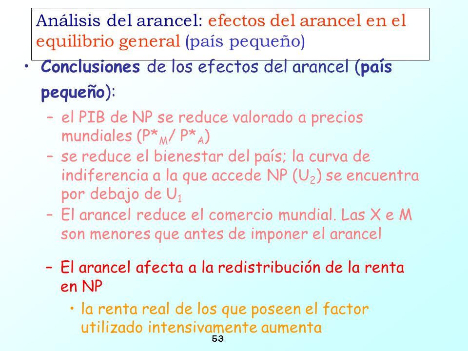 53 Análisis del arancel: efectos del arancel en el equilibrio general (país pequeño) Conclusiones de los efectos del arancel (país pequeño): –el PIB d