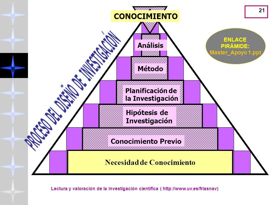 Lectura y valoración de la investigación científica ( http://www.uv.es/friasnav) 20 Necesidad de Conocimiento CONOCIMIENTO