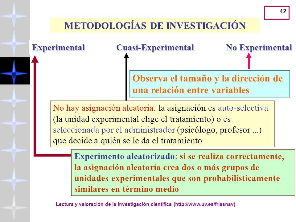 41 METODOLOGÍAS DE INVESTIGACIÓN ExperimentalCuasi-Experimental No Experimental Asignación aleatoria de las unidades experimentales a los grupos de tr