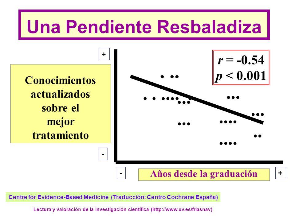 Una Pendiente Resbaladiza Años desde la graduación r = -0.54 p < 0.001...............