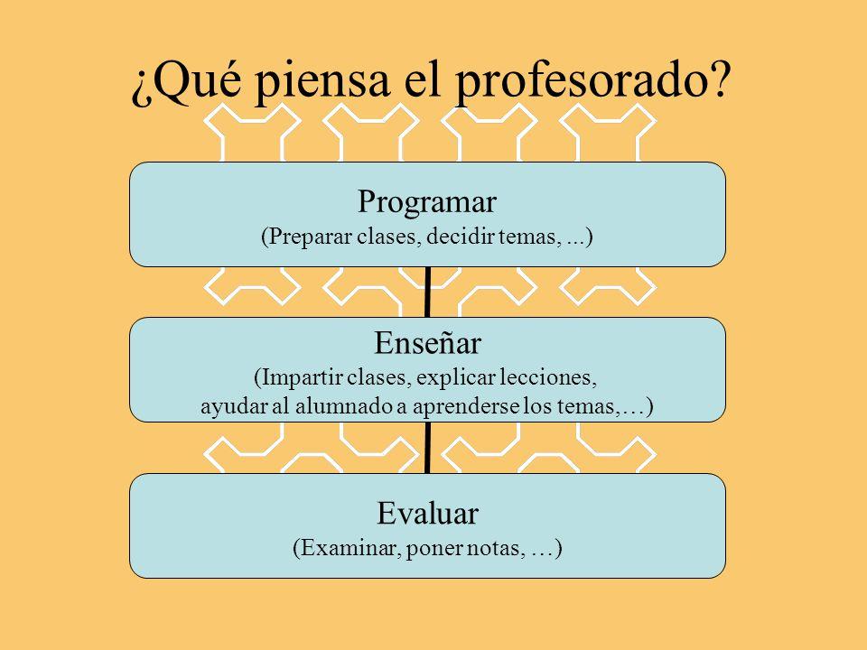 ¿Qué piensa el profesorado? Programar (Preparar clases, decidir temas,...) Enseñar (Impartir clases, explicar lecciones, ayudar al alumnado a aprender