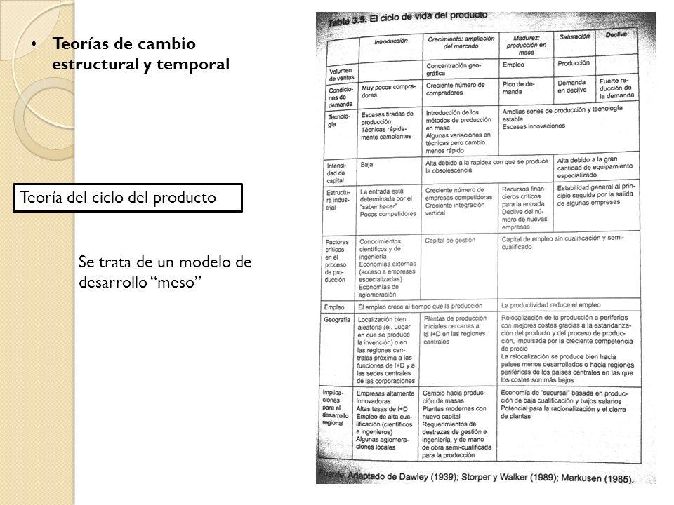 Teorías de cambio estructural y temporal Teoría del ciclo del producto Se trata de un modelo de desarrollo meso