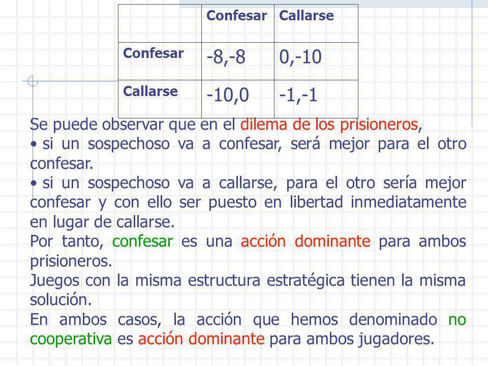 Se puede observar que en el dilema de los prisioneros, si un sospechoso va a confesar, será mejor para el otro confesar. si un sospechoso va a callars