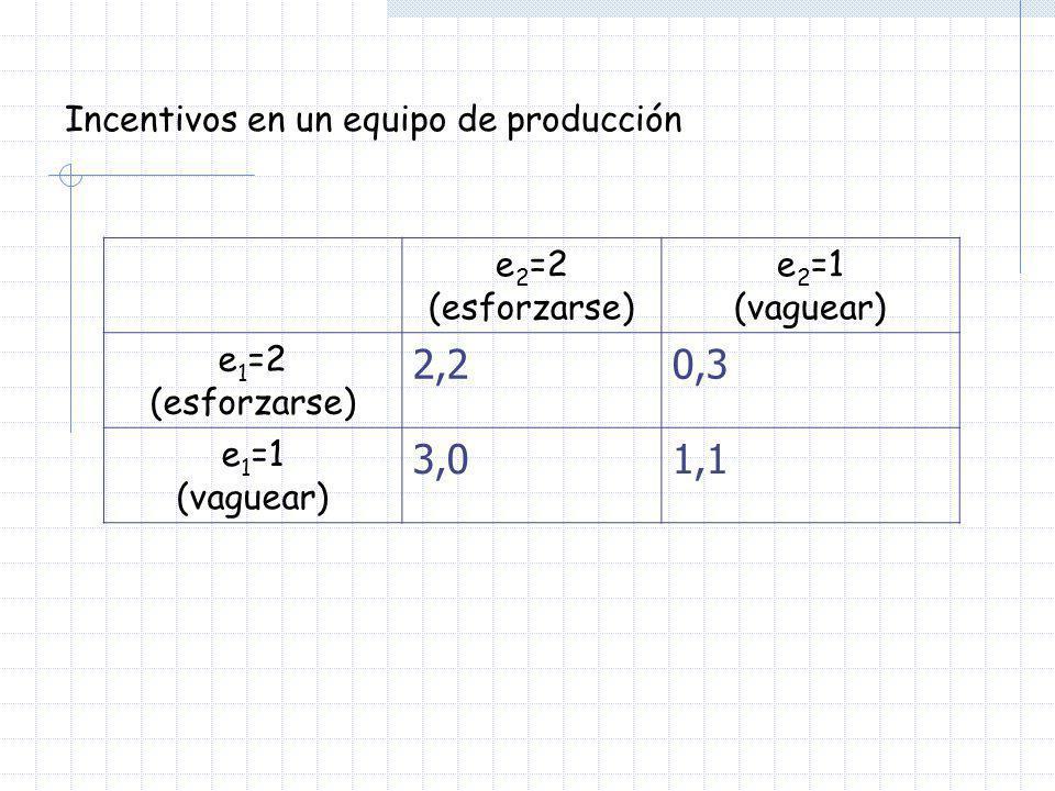 Incentivos en un equipo de producción e 2 =2 (esforzarse) e 2 =1 (vaguear) e 1 =2 (esforzarse) 2,20,3 e 1 =1 (vaguear) 3,01,1