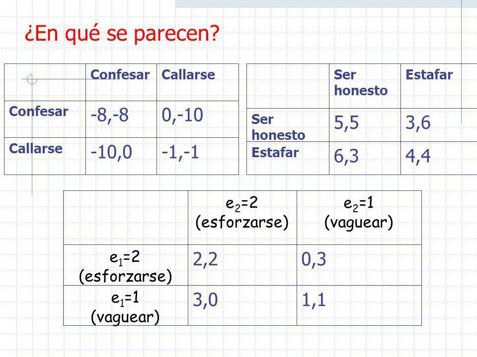 ¿En qué se parecen? -1,-1-10,0 Callarse 0,-10-8,-8 Confesar CallarseConfesar 4,46,3 Estafar 3,65,5 Ser honesto EstafarSer honesto 1,13,0 e 1 =1 (vague