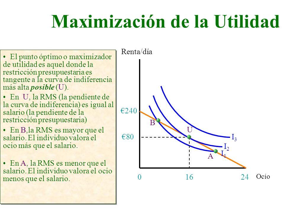 Maximización de la Utilidad Ocio Renta/día 240 El punto óptimo o maximizador de utilidad es aquel donde la restricción presupuestaria es tangente a la