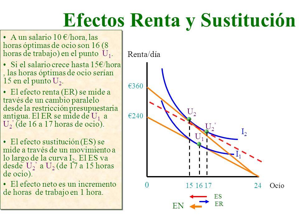 Efectos Renta y Sustitución Ocio Renta/día 24 0 A un salario 10 /hora, las horas óptimas de ocio son 16 (8 horas de trabajo) en el punto U 1. 240 I1I1