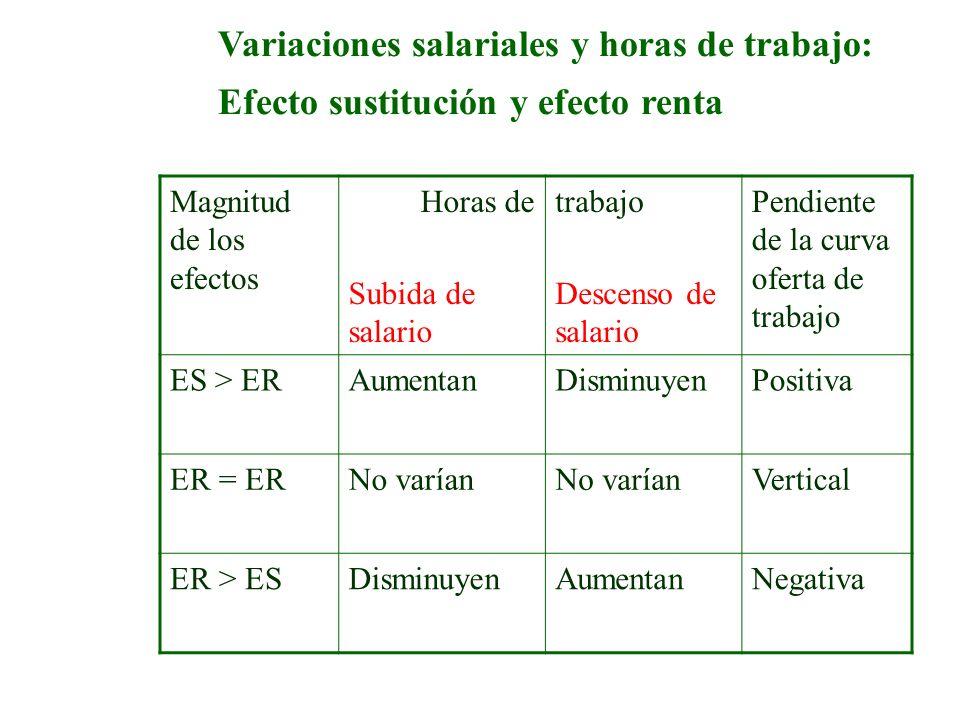 Variaciones salariales y horas de trabajo: Efecto sustitución y efecto renta Magnitud de los efectos Horas de Subida de salario trabajo Descenso de sa