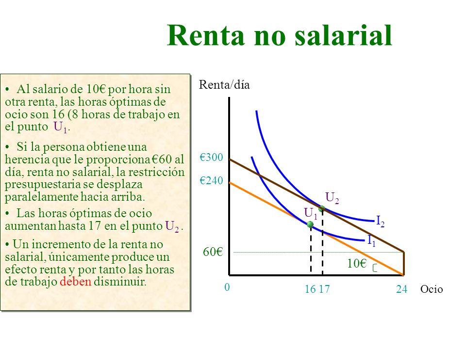 Renta no salarial Ocio Renta/día 24 0 Al salario de 10 por hora sin otra renta, las horas óptimas de ocio son 16 (8 horas de trabajo en el punto U 1.