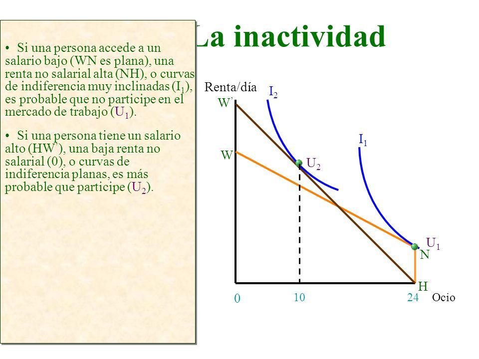 La inactividad Ocio Renta/día 24 0 Si una persona accede a un salario bajo (WN es plana), una renta no salarial alta (NH), o curvas de indiferencia mu