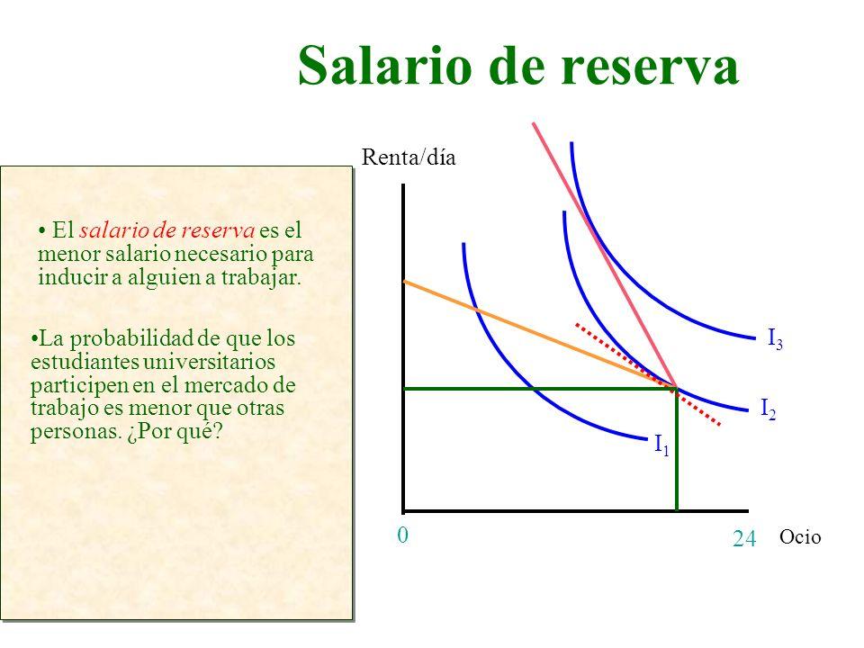 Salario de reserva Ocio Renta/día 24 0 I1I1 I2I2 I3I3 El salario de reserva es el menor salario necesario para inducir a alguien a trabajar. La probab