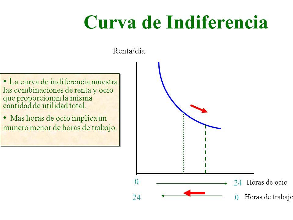 Curva de Indiferencia Horas de ocio Renta/día 24 0 L a curva de indiferencia muestra las combinaciones de renta y ocio que proporcionan la misma canti