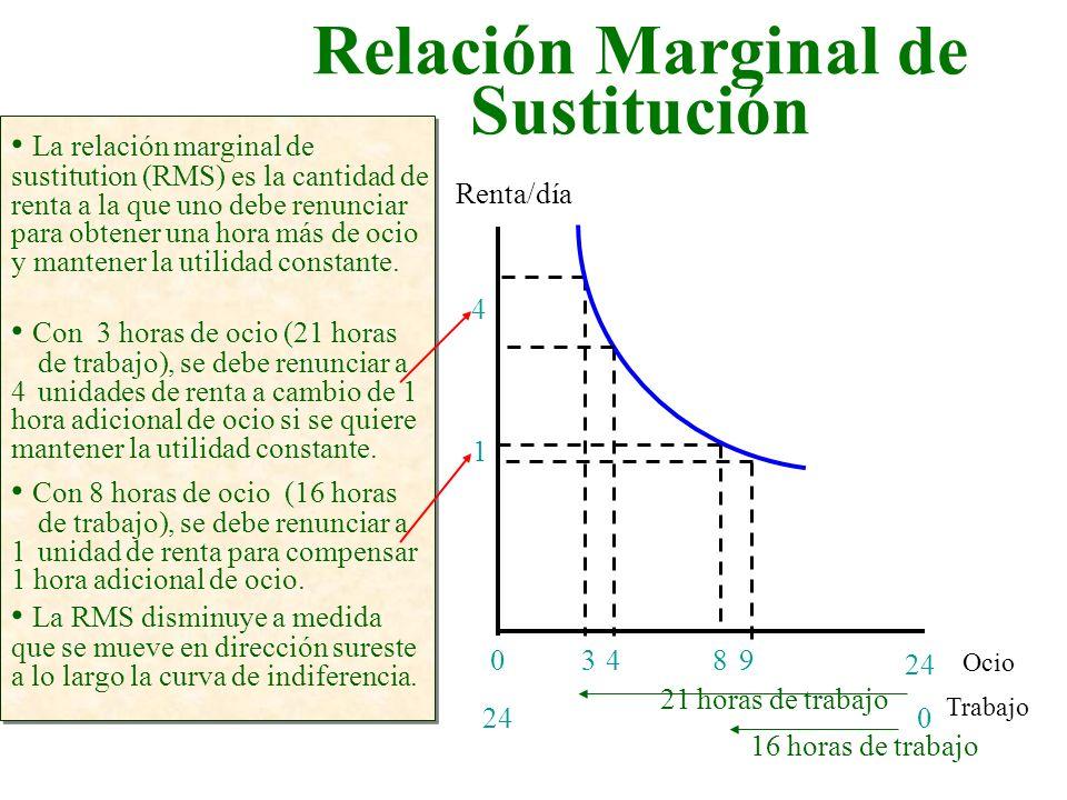 Relación Marginal de Sustitución Ocio Renta/día 3498 24 0 4 1 La relación marginal de sustitution (RMS) es la cantidad de renta a la que uno debe renu