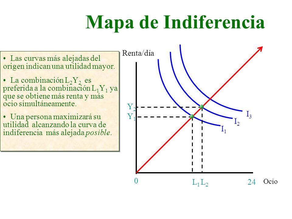 Mapa de Indiferencia Ocio Renta/día 24 0 Las curvas más alejadas del origen indican una utilidad mayor. I1I1 I2I2 I3I3 L2L2 L1L1 Y2Y2 Y1Y1 La combinac