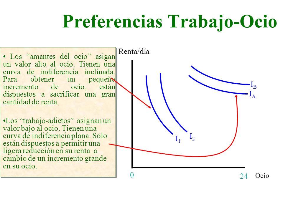 Preferencias Trabajo-Ocio Ocio Renta/día 24 0 Los amantes del ocio asigan un valor alto al ocio. Tienen una curva de indiferencia inclinada. Para obte