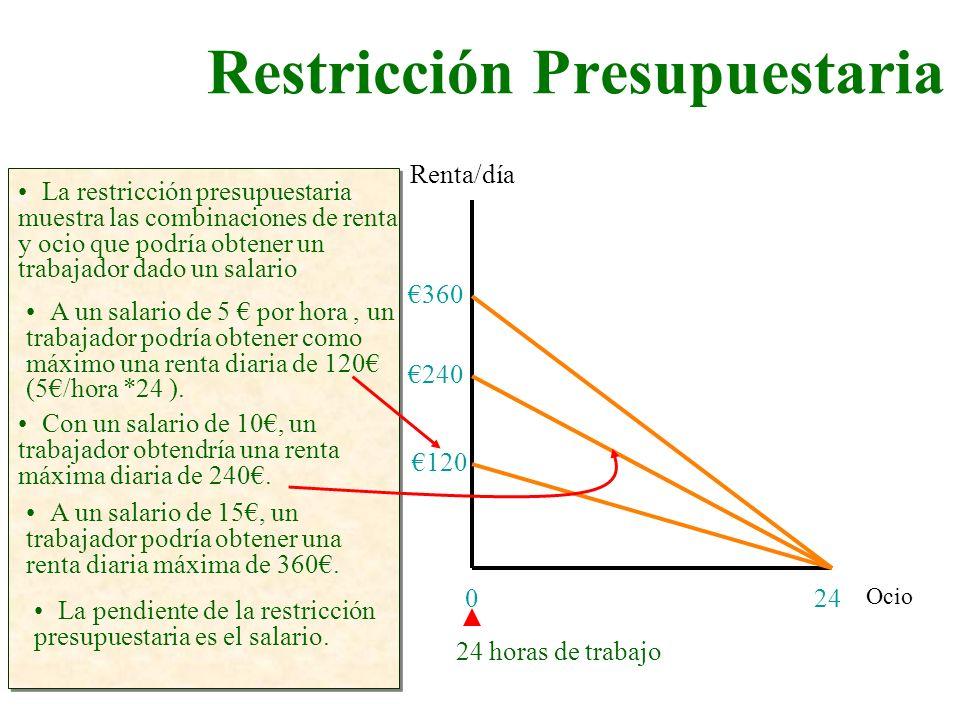 Restricción Presupuestaria Ocio Renta/día 240 La restricción presupuestaria muestra las combinaciones de renta y ocio que podría obtener un trabajador