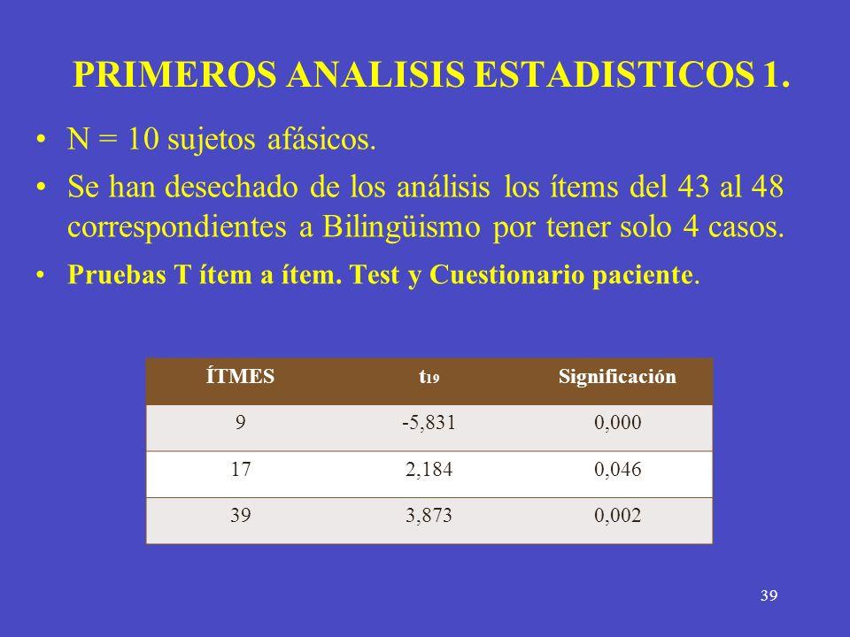 39 PRIMEROS ANALISIS ESTADISTICOS 1. N = 10 sujetos afásicos. Se han desechado de los análisis los ítems del 43 al 48 correspondientes a Bilingüismo p