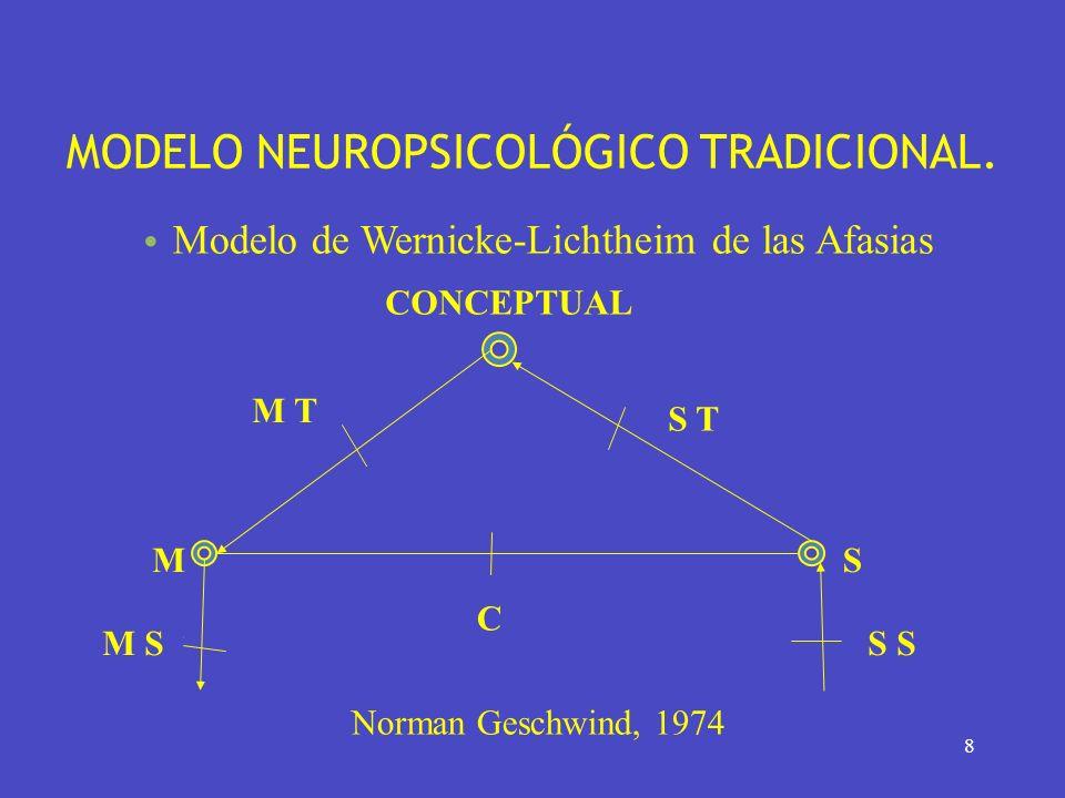 8 MODELO NEUROPSICOLÓGICO TRADICIONAL. Modelo de Wernicke-Lichtheim de las Afasias Norman Geschwind, 1974 C M S SM S CONCEPTUAL M T S T