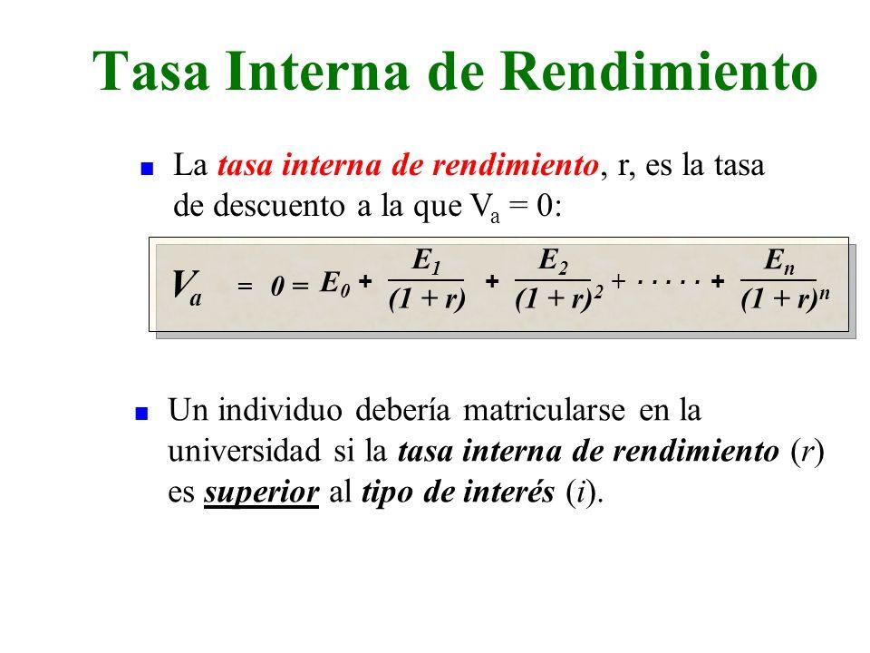 Tasa Interna de Rendimiento VaVa = 0 = E0E0 + E1E1 (1 + r) + EnEn (1 + r) n E2E2 (1 + r) 2 + +..... n Un individuo debería matricularse en la universi