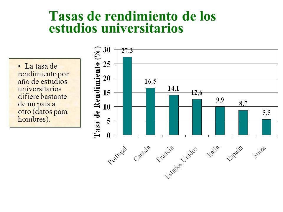 Tasas de rendimiento de los estudios universitarios La tasa de rendimiento por año de estudios universitarios difiere bastante de un país a otro (dato