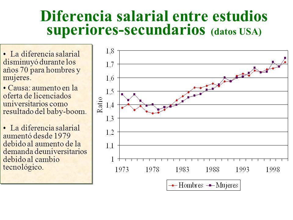 Diferencia salarial entre estudios superiores-secundarios (datos USA) La diferencia salarial disminuyó durante los años 70 para hombres y mujeres. Cau