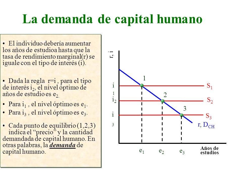 La demanda de capital humano Años de estudios r, i El individuo debería aumentar los años de estudioa hasta que la tasa de rendimiento marginal(r) se