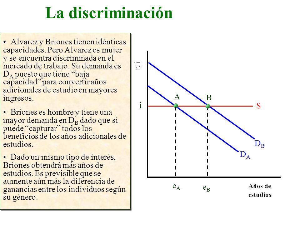 La discriminación Años de estudios r, i Alvarez y Briones tienen idénticas capacidades. Pero Alvarez es mujer y se encuentra discriminada en el mercad