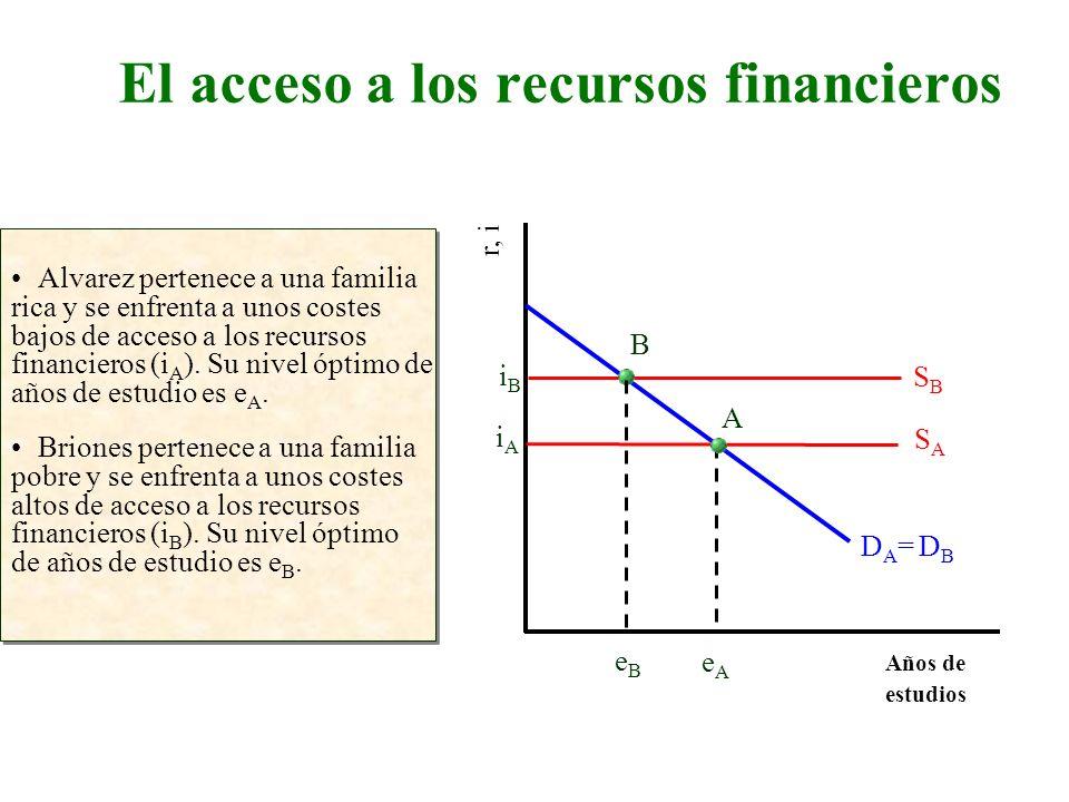 El acceso a los recursos financieros Años de estudios r, i Alvarez pertenece a una familia rica y se enfrenta a unos costes bajos de acceso a los recu