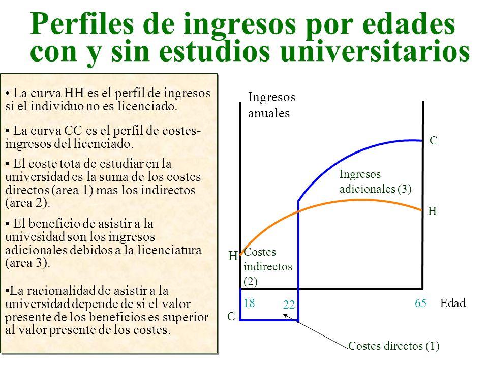 Perfiles de ingresos por edades con y sin estudios universitarios Edad Ingresos anuales 6518 La curva HH es el perfil de ingresos si el individuo no e