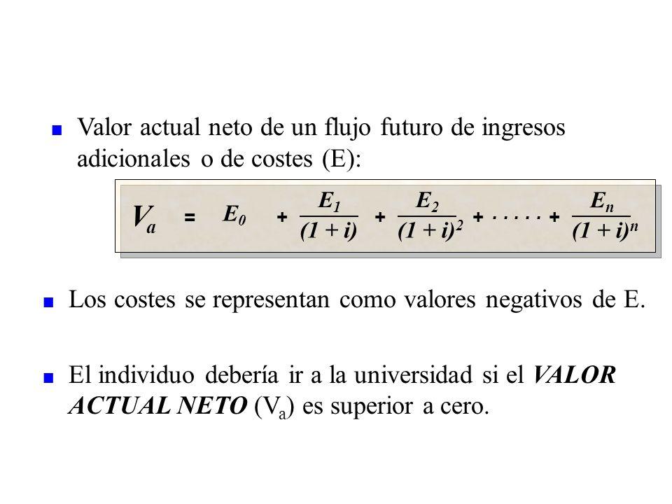 VaVa = E0E0 + E1E1 (1 + i) + EnEn (1 + i) n E2E2 (1 + i) 2 + +..... n Los costes se representan como valores negativos de E. n El individuo debería ir