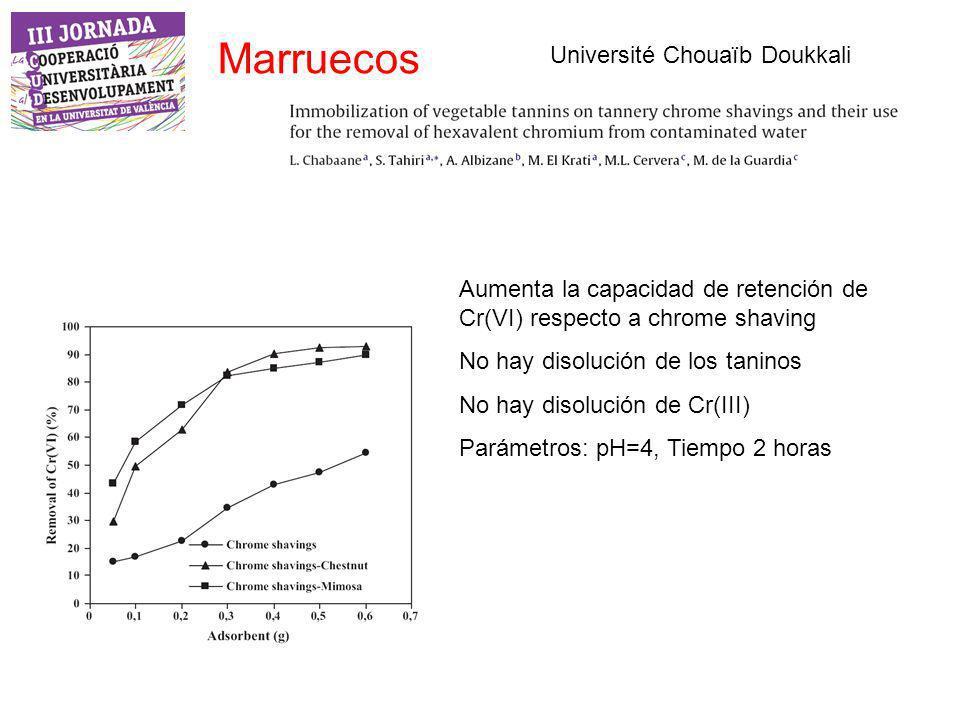 Marruecos Université Chouaïb Doukkali Aumenta la capacidad de retención de Cr(VI) respecto a chrome shaving No hay disolución de los taninos No hay disolución de Cr(III) Parámetros: pH=4, Tiempo 2 horas