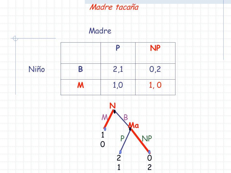 Madre tacaña N Ma 1010 2121 0202 M PNP B 1, 0 M 0,22,1B NPP Niño Madre