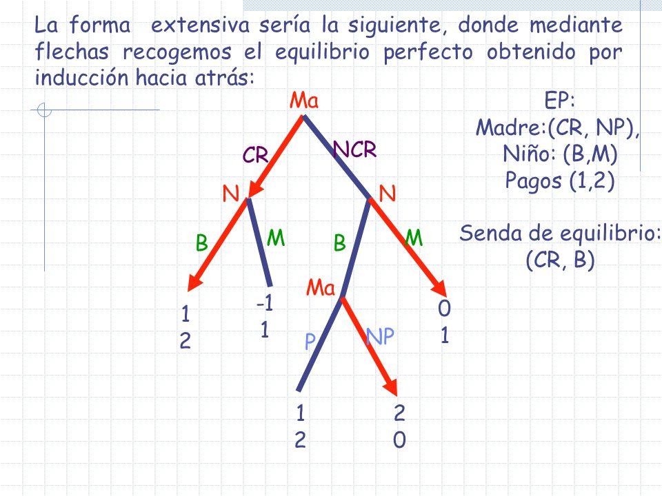 La forma extensiva sería la siguiente, donde mediante flechas recogemos el equilibrio perfecto obtenido por inducción hacia atrás: Ma NN P NP BB MM CR