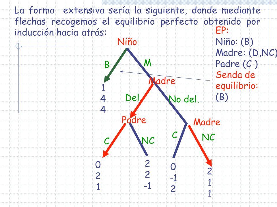 La forma extensiva sería la siguiente, donde mediante flechas recogemos el equilibrio perfecto obtenido por inducción hacia atrás: Padre Niño Madre 14