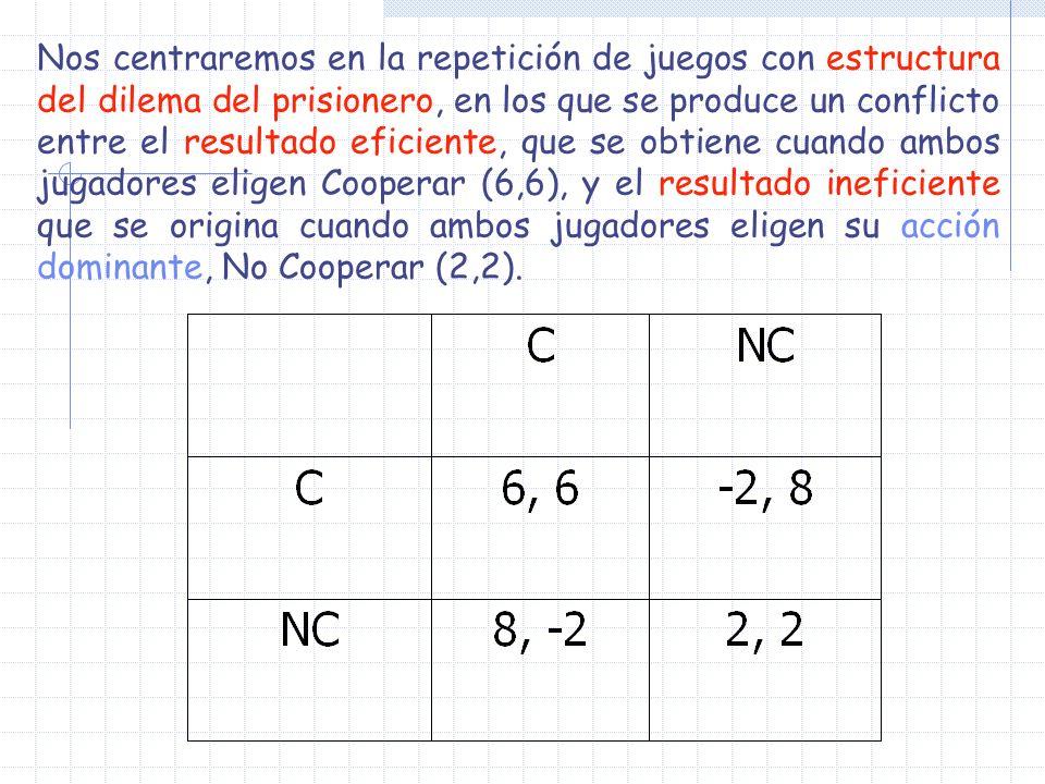 Por tanto, el par de estrategias del disparador constituyen un EN del dilema del prisionero repetido si: 6/(1- ) 8 + 2 /(1- ), es decir, si 1/3.