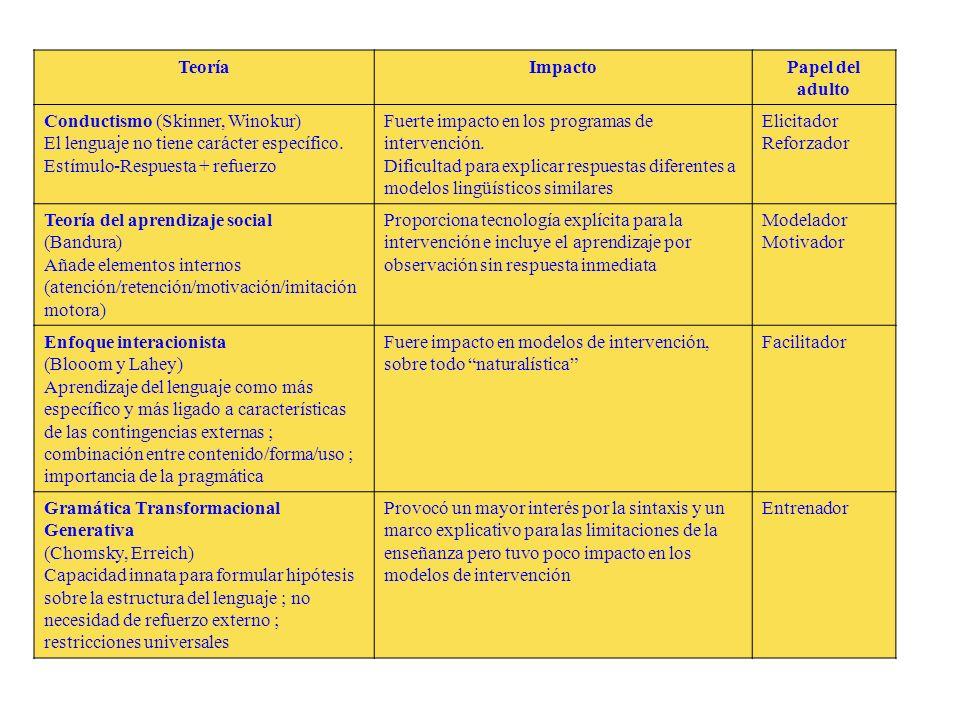 TeoríaImpactoPapel del adulto Conductismo (Skinner, Winokur) El lenguaje no tiene carácter específico. Estímulo-Respuesta + refuerzo Fuerte impacto en