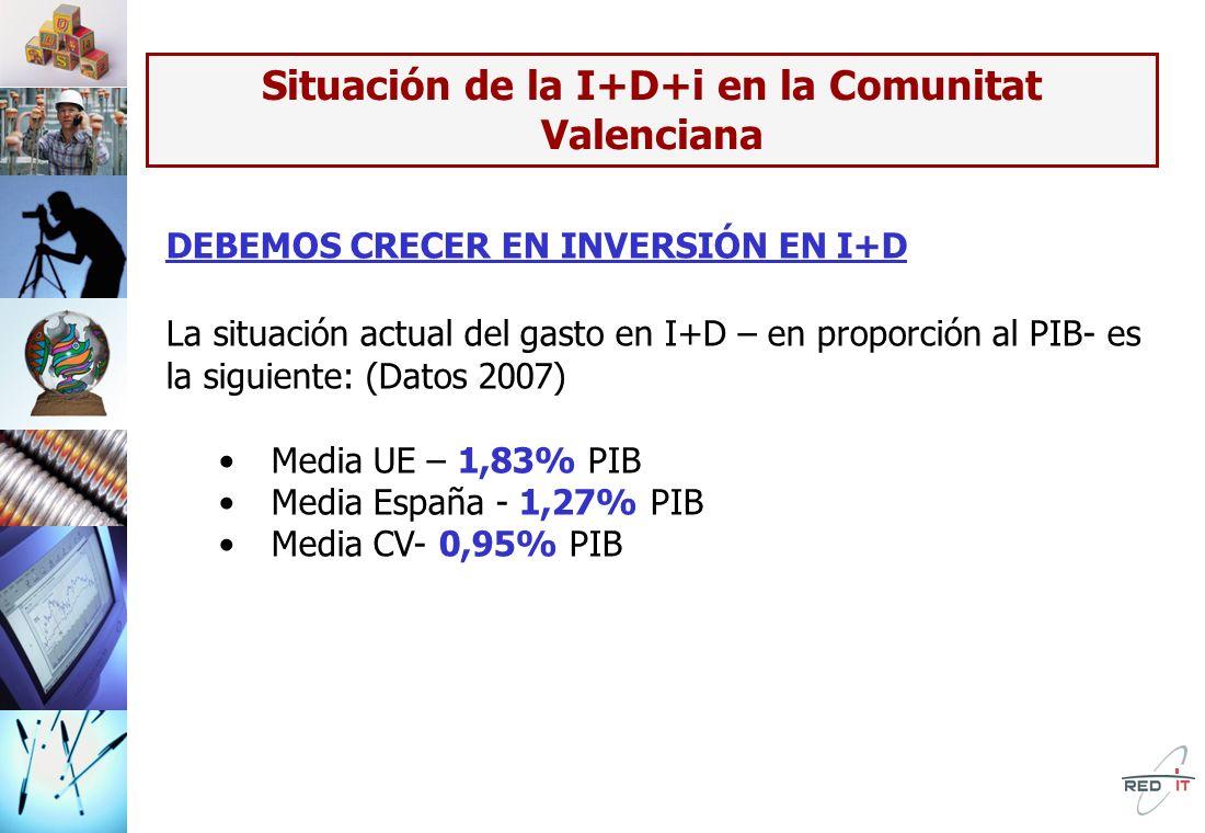 Situación de la I+D+i en la Comunitat Valenciana DEBEMOS CRECER EN INVERSIÓN EN I+D La situación actual del gasto en I+D – en proporción al PIB- es la siguiente: (Datos 2007) Media UE – 1,83% PIB Media España - 1,27% PIB Media CV- 0,95% PIB