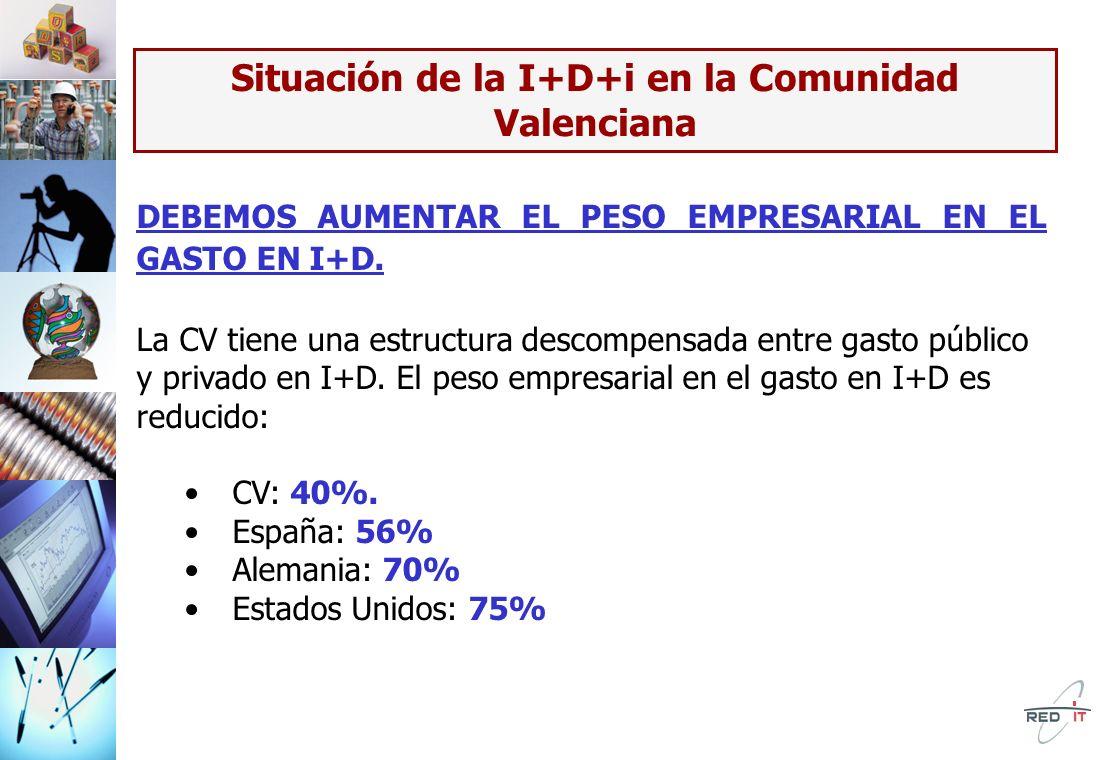 Situación de la I+D+i en la Comunidad Valenciana TIENE QUE CRECER EL NÚMERO DE INVESTIGADORES UE necesita: 800.000 investigadores más hasta 2011 España: 65.700 CV: 6.000 En al CV actualmente hay 9.000 investigadores y en 2011 debería haber 15.000.