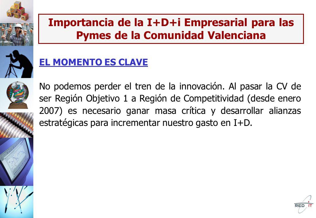 Importancia de la I+D+i Empresarial para las Pymes de la Comunidad Valenciana EL MOMENTO ES CLAVE No podemos perder el tren de la innovación.