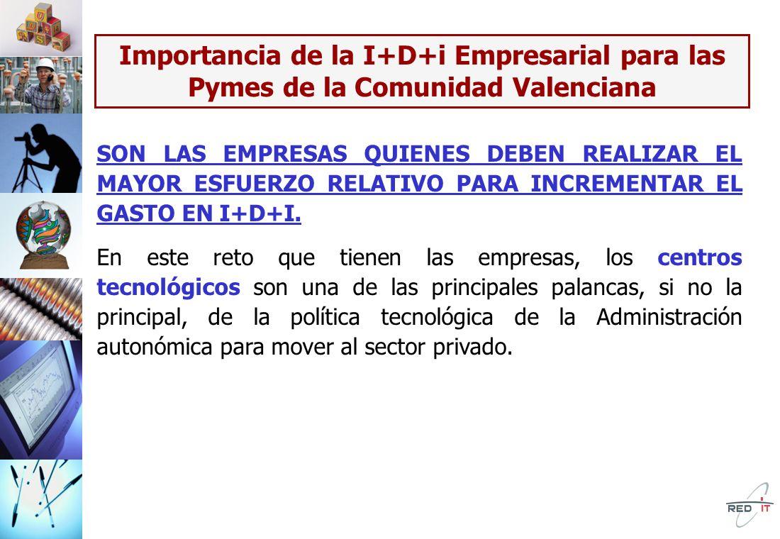 Importancia de la I+D+i Empresarial para las Pymes de la Comunidad Valenciana SON LAS EMPRESAS QUIENES DEBEN REALIZAR EL MAYOR ESFUERZO RELATIVO PARA INCREMENTAR EL GASTO EN I+D+I.