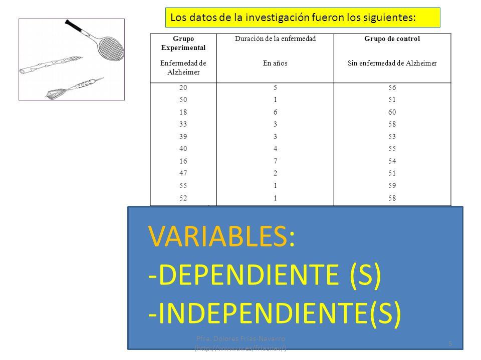 Los datos de la investigación fueron los siguientes: Grupo Experimental Duración de la enfermedadGrupo de control Enfermedad de Alzheimer En añosSin enfermedad de Alzheimer 20556 50151 18660 33358 39353 40455 16754 47251 55159 52158 Media: DT: Error Típico: Mínimo: Máximo: Moda Prueba t: Prueba F: 37.0 14.7 4.6 16 55 16 (Como existen varias se detalla la menor) t(18) = -3.89, p<0.01 F(1, 18) = 15.16, p<0.01 55.5 3.2 1.0 51 60 51 (Se detalla la menor) Correlación con la duración de la enfermedad: r = 0.96, p < 0.001 VARIABLES: -DEPENDIENTE (S) -INDEPENDIENTE(S) 5 Pfra.