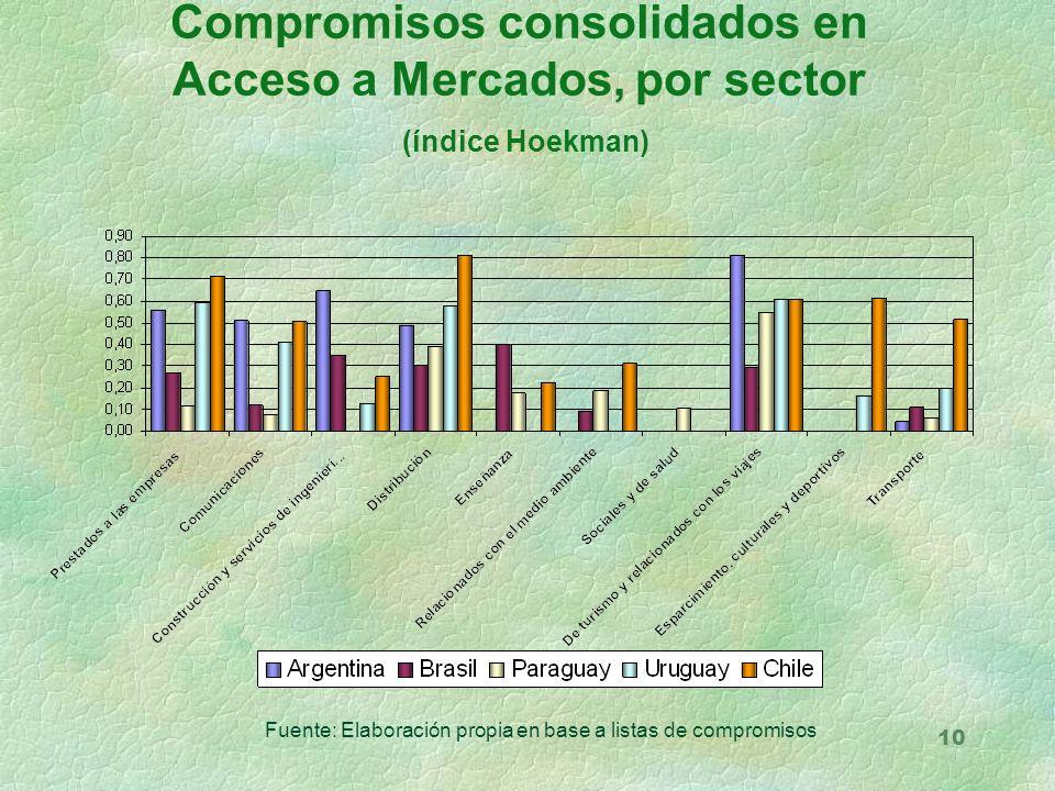 10 Compromisos consolidados en Acceso a Mercados, por sector (índice Hoekman) Fuente: Elaboración propia en base a listas de compromisos