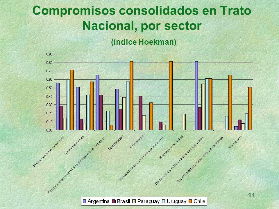 11 Compromisos consolidados en Trato Nacional, por sector (índice Hoekman)