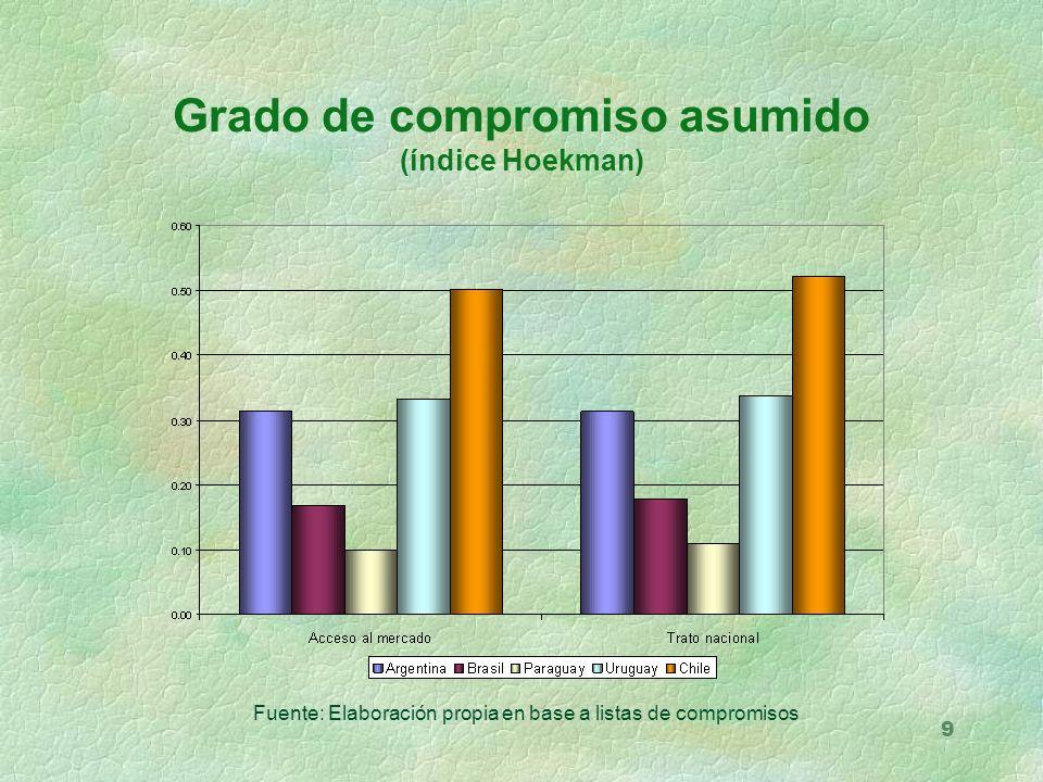 9 Grado de compromiso asumido (índice Hoekman) Fuente: Elaboración propia en base a listas de compromisos