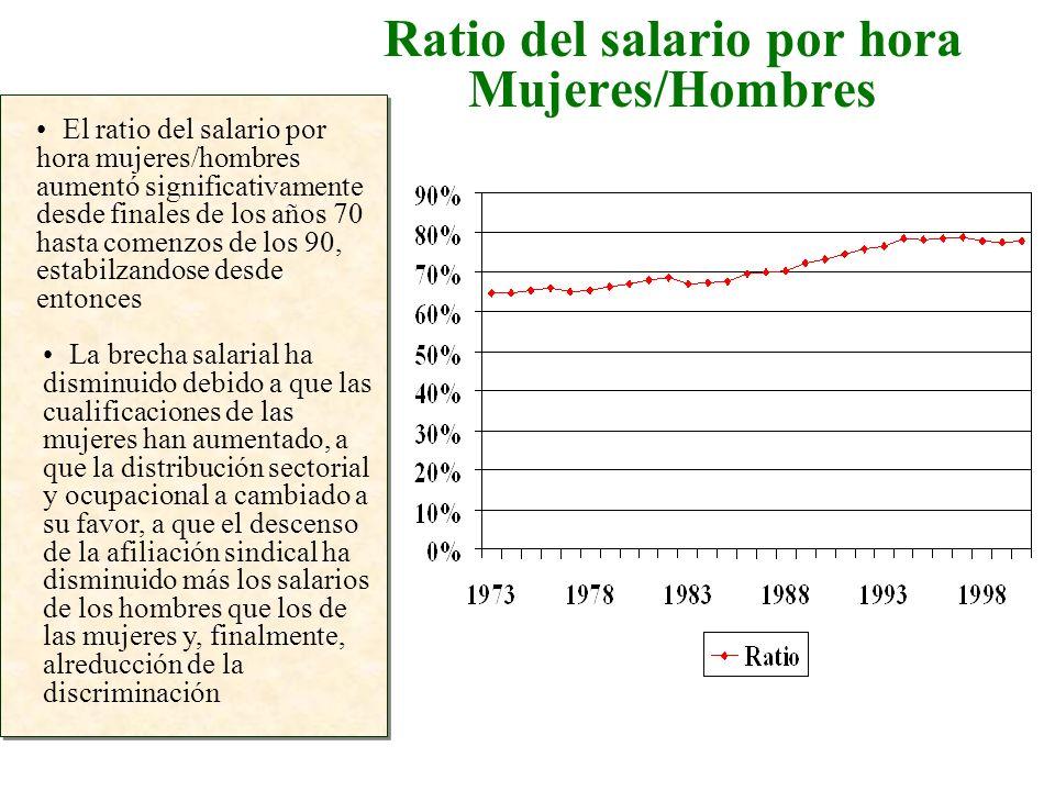 Ratio del salario por hora Mujeres/Hombres El ratio del salario por hora mujeres/hombres aumentó significativamente desde finales de los años 70 hasta