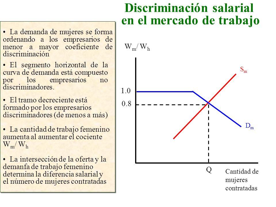 Discriminación salarial en el mercado de trabajo La demanda de mujeres se forma ordenando a los empresarios de menor a mayor coeficiente de discrimina