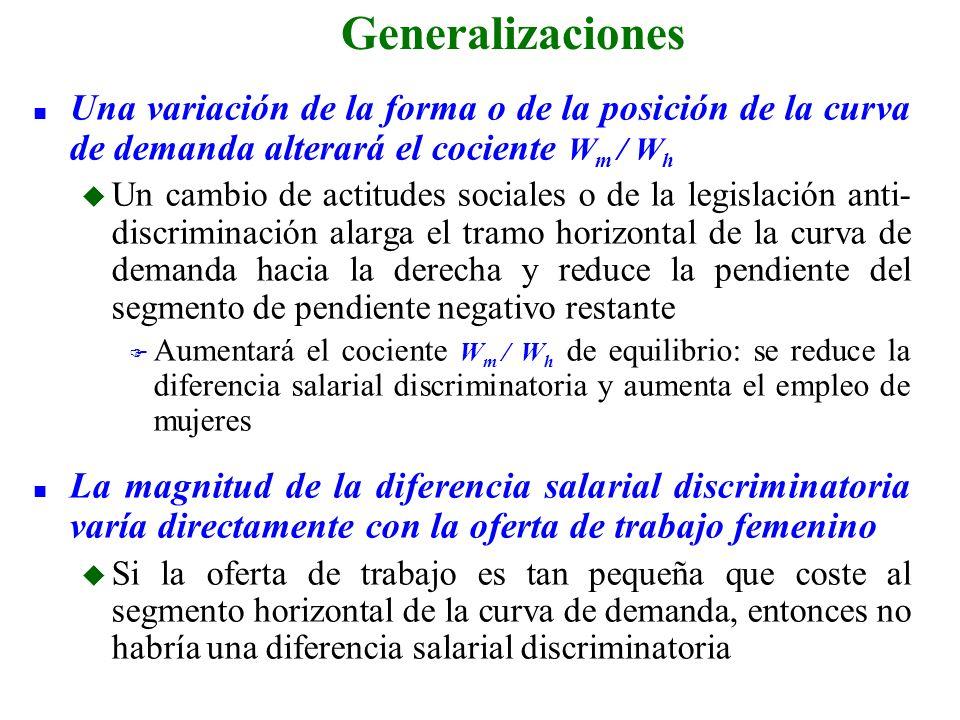 n Una variación de la forma o de la posición de la curva de demanda alterará el cociente W m / W h u Un cambio de actitudes sociales o de la legislaci