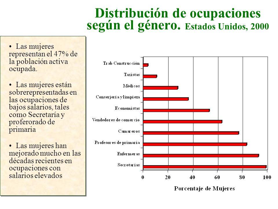 Distribución de ocupaciones según el género. Estados Unidos, 2000 Las mujeres representan el 47% de la población activa ocupada. Las mujeres han mejor