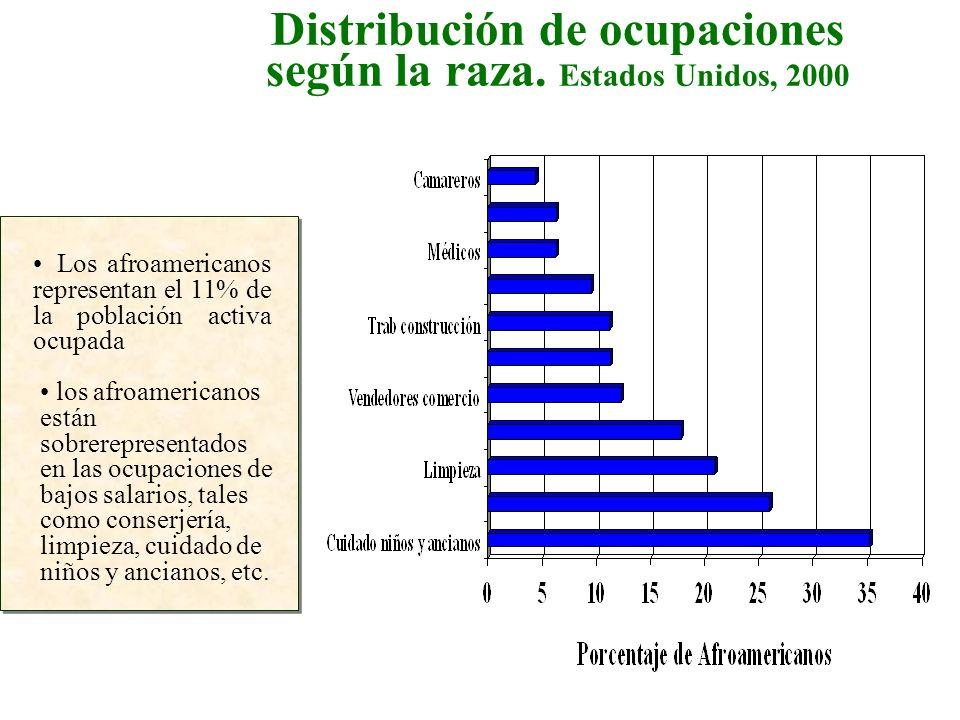 Los afroamericanos representan el 11% de la población activa ocupada los afroamericanos están sobrerepresentados en las ocupaciones de bajos salarios,